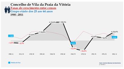 Vila da Praia da Vitória – Taxa de crescimento populacional entre censos (25-64 anos) 1900-2011