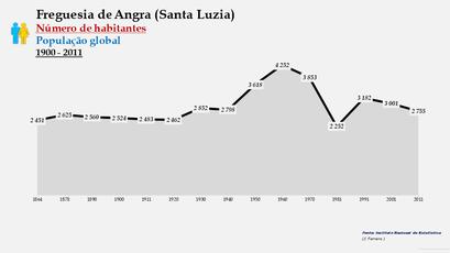 Angra (Santa Luzia) - Número de habitantes (1864-2011)