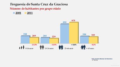 Santa Cruz da Graciosa - Número de habitantes por grupo etário (2001-2011)