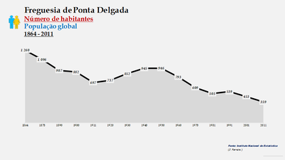 Ponta Delgada - Número de habitantes