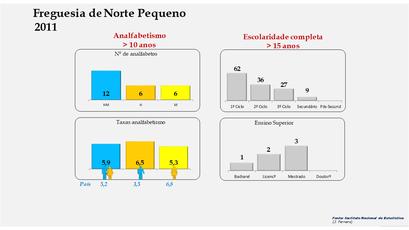 Norte Pequeno - Níveis de escolaridade da população com mais de 15 anos por sexo (2011)