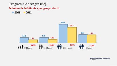 Angra (Sé) - Número de habitantes por grupo etário (2001-2011)