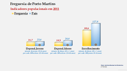 Porto Martins - Índice de dependência de jovens, de idosos e de envelhecimento (2011)