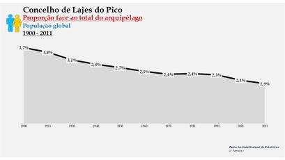 Lajes do Pico - Proporção face ao total da população do distrito (global) 1900/2011