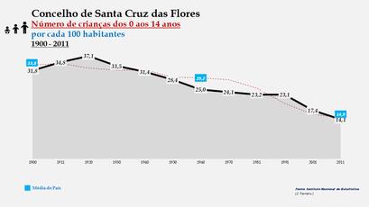 Santa Cruz das Flores - Evolução da percentagem do grupo etário dos 0 aos 14 anos, entre 1900 e 2011