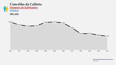 Calheta - Número de habitantes (global) 1900-2011