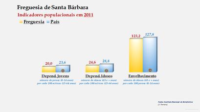 Santa Bárbara - Índice de dependência de jovens, de idosos e de envelhecimento (2011)