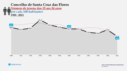Santa Cruz das Flores - Evolução da percentagem do grupo etário dos 15 aos 24 anos, entre 1900 e 2011