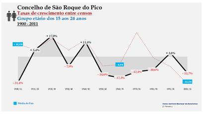 São Roque do Pico – Taxa de crescimento populacional entre censos (15-24 anos) 1900-2011