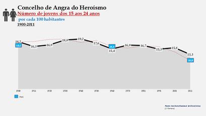Angra do Heroísmo – Distribuição da população por grupos etários (15-24 anos) 1900-2011