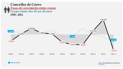 Corvo – Taxa de crescimento populacional entre censos (15-24 anos) 1900-2011
