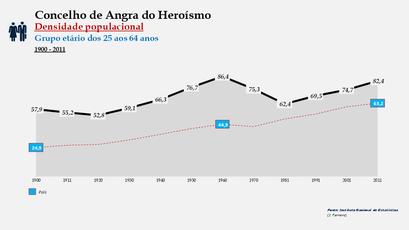 Angra do Heroísmo - Densidade populacional (25-64 anos)  1900-2011
