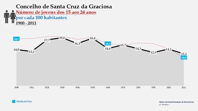 Santa Cruz da Graciosa  - Evolução da percentagem do grupo etário dos 15 aos 24 anos, entre 1900 e 2011