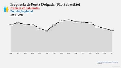 Ponta Delgada (São Sebastião) - Número de habitantes