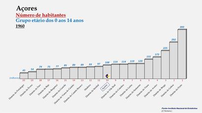 Arquipélago dos Açores - Posição ocupada em 1960 (0-14 anos)