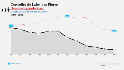 Lajes das Flores - Densidade populacional (0-14 anos) 1900-2011