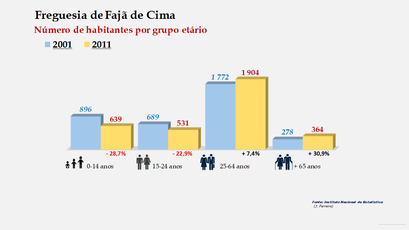 Fajã de Baixo - Número de habitantes por grupo etário (2001-2011)