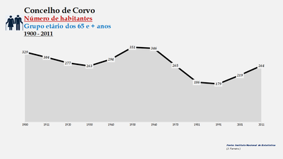 Corvo - Número de habitantes (65 e + anos) 1900-2011