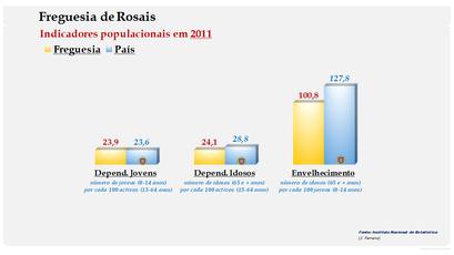 Rosais - Índice de dependência de jovens, de idosos e de envelhecimento (2011)