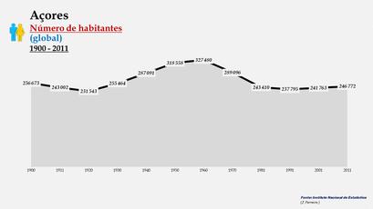 Arquipélago dos Açores - Número de habitantes (global)