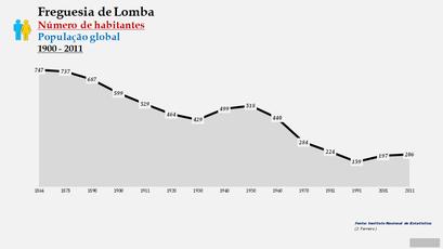 Lomba - Número de habitantes