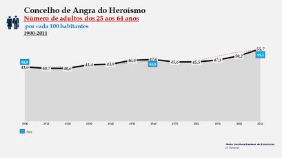 Angra do Heroísmo – Distribuição da população por grupos etários (25-64 anos) 1900-2011