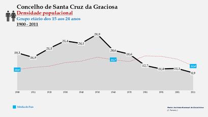 Santa Cruz da Graciosa  - Densidade populacional (15-24 anos) 1900-2011