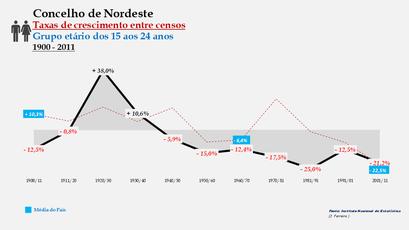 Nordeste – Taxa de crescimento populacional entre censos (15-24 anos) 1900-2011