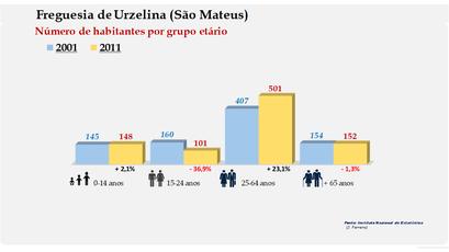Urzelina (São Mateus) - Número de habitantes por grupo etário (2001-2011)