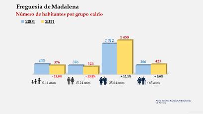 Madalena - Número de habitantes por grupo etário (2001-2011)
