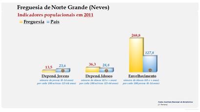 Norte Grande (Neves) - Índice de dependência de jovens, de idosos e de envelhecimento (2011)