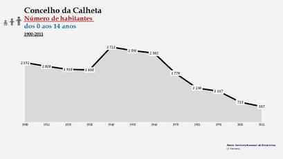 Calheta - Número de habitantes (0-14 anos) 1900-2011