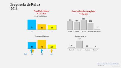 Relva - Níveis de escolaridade da população com mais de 15 anos por sexo (2011)
