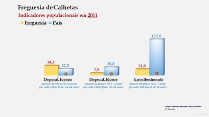 Calhetas - Índice de dependência de jovens, de idosos e de envelhecimento (2001 e 2011)