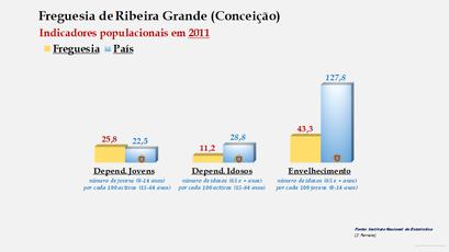 Ribeira Grande (Conceição) - Índice de dependência de jovens, de idosos e de envelhecimento (2011)