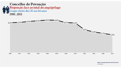 Povoação - Proporção face ao total da população do distrito (25-64 anos) 1900/2011