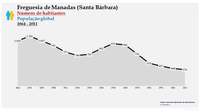 Manadas (Santa Bárbara) - Número de habitantes