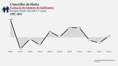 Horta - Variação do número de habitantes (65 e + anos) 1900-2011
