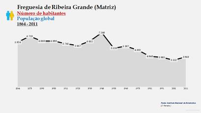 Ribeira Grande (Matriz) - Número de habitantes