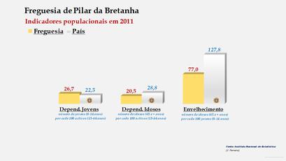 Pilar da Bretanha - Índice de dependência de jovens, de idosos e de envelhecimento (2001 e 2011)