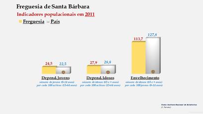Santa Bárbara - Índice de dependência de jovens, de idosos e de envelhecimento (2001 e 2011)
