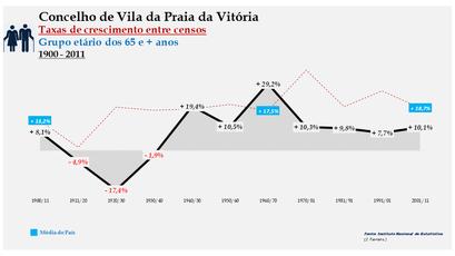 Vila da Praia da Vitória – Taxa de crescimento populacional entre censos (65 e + anos) 1900-2011