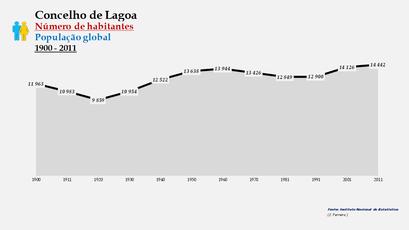 Lagoa - Número de habitantes (global) 1900-2011