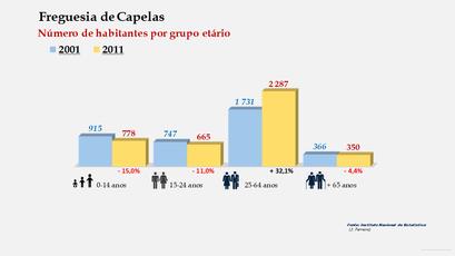 Capelas - Número de habitantes por grupo etário (2001-2011)