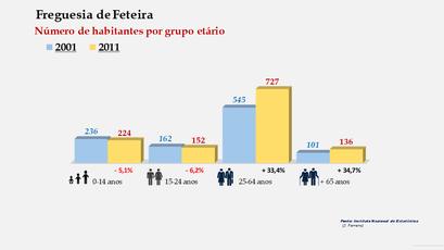 Feteira - Número de habitantes por grupo etário (2001-2011)