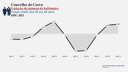Corvo - Variação do número de habitantes (25-64 anos) 1900-2011