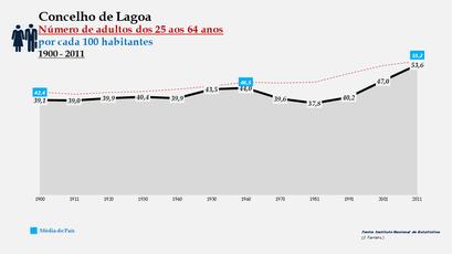Lagoa -Evolução da percentagem do grupo etário dos 25 aos 64 anos, entre 1900 e 2011