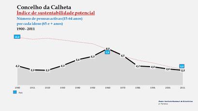 Calheta - Índice de sustentabilidade potencial 1900-2011