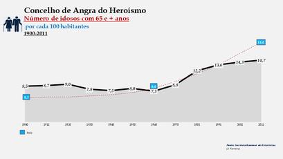 Angra do Heroísmo – Distribuição da população por grupos etários (65 e + anos) 1900-2011