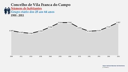 Vila Franca do Campo - Número de habitantes (25-64 anos) 1900-2011